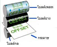 พิมพ์ระบบออฟเซ็ท